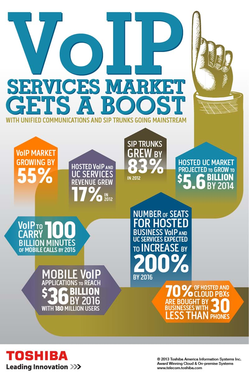 Growth of SIP and VoIP Information Infographic for Nova Communications
